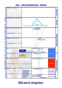 Schema 7 Gebieden