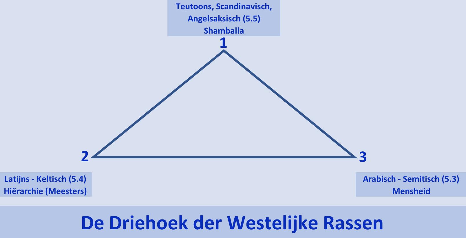 Driehoek der westelijke rassen